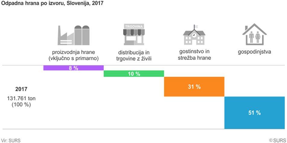 Odpadna hrana Slovenija 2017