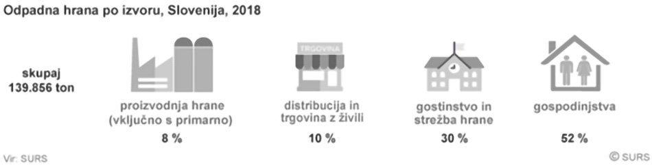 Odpadna hrana Slovenija