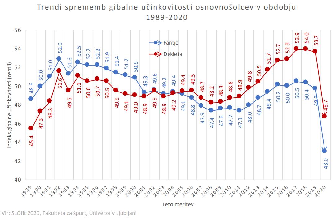 Graf - tredni sprememb gibalne učinkovitosti osnovnošolcev v obdobju 1989-2020