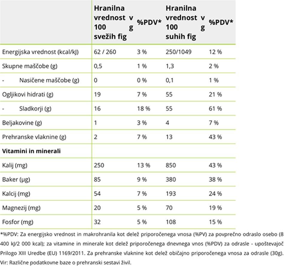 Tabela - hranilna vrednost fig