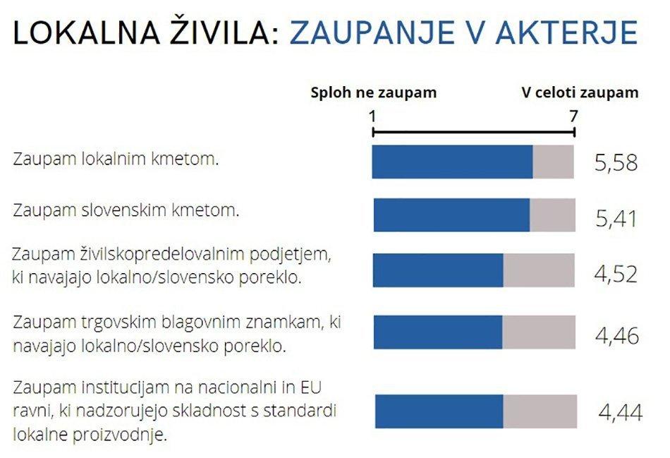 lokalna-zivila-zaupanje-v-akterje-graf